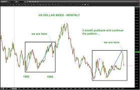 Us Dollar Chart Pattern Countertrend Move Imminent See It