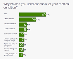 Hemp Uses Chart What Do Patients Think About Medical Cannabis Mosaic