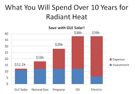 Cost Water Heater Financial Benefits Of Solar Water Heating Solar Energy