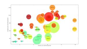 How To Make Bubble Charts With Matplotlib Nghias Blog