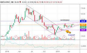 Crispr Stock May Hit Resistance Before Long Term Breakout