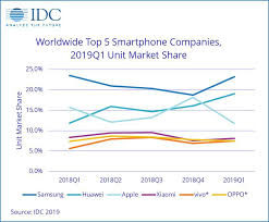 Huaweis Phone Sales Are Ballooning While Apple And