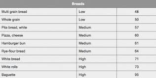 Low Gi Chart Glycemic Index Charts How To Use Them For Faster Fat Loss