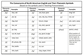 Compare ipa phonetic alphabet with merriam webster pronunciation symbols. North American English Consonant Phoneme Chart Phonetic Alphabet Nato Phonetic Alphabet Phonemes