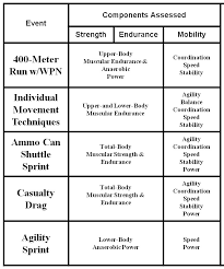 Army Combat Readiness Test Scoring Chart Tradoc Revises Army Physical Fitness Test Article The
