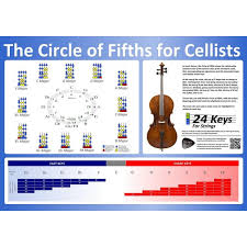 Cello Notes Chart Circle Of Fifths Cello Poster