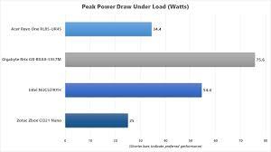 Apple Brix Chart Gigabyte Brix Gb Bxa8 5557 Review This Noisy Mini Pc Packs