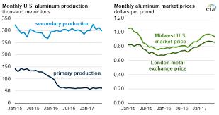 Aluminum Market Price Chart U S Primary Aluminum Production Remains Low Despite Slow