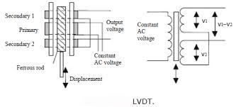 input devices input output devices programmable logic capacitive displacement sensors are essentially just parallel plate capacitors thecapacitance will change if the plate separation changes