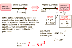 law of inertia formula. this provides a setting for comparing linear and rotational quantities the same system. process leads to expression moment of inertia law formula s