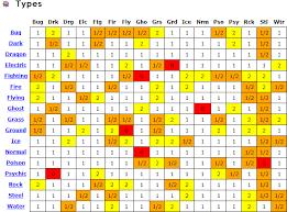 Pokemon Yellow Chart Types Pokemon Isp Blog