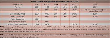 Medicare Supplement Chart Medicare Supplement Cost Comparison 2020 Medicare