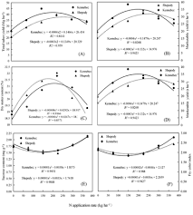 Tuber Yield And Processing Quality Response Of French Fried