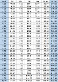 2k Erg Split Chart 19 Described Runners Pace Chart