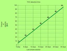 Marijuana In Urine Chart 22 Rare Marijuana Drug Test Detection Chart