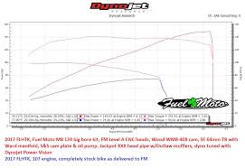 Harley Cam Comparison Chart Dyno Charts Fuel Moto University