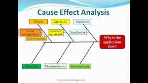 Casue And Effect Cause And Effect Analysis Youtube
