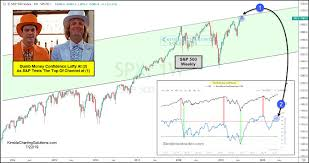 Stock Market Peaking Price Resistance And Dumb Money