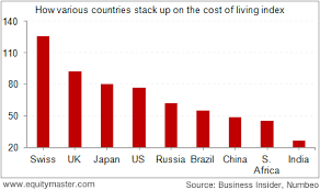India The Lowest Cost Of Living In The World Chart Of The