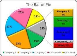 Pie Of Bar Chart Creating Pie Of Pie And Bar Of Pie Charts Microsoft Excel 2016