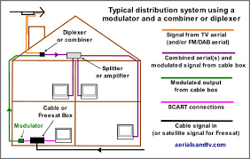 sky box wiring diagram sky image wiring diagram rf modulators on sky box wiring diagram