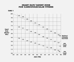 Post Exercise Heart Rate Chart Aerobic Exercise And Heart Rate