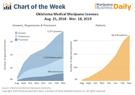 Oklahoma Planting Chart Chart Medical Cannabis License Growth Still Sizzling In