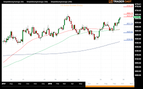 Us Dollar Basket Chart Us Dollar Index Nzdusd Corespreads