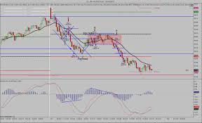 Market Replay Tick Chart Ninjatrader Futures Io Social