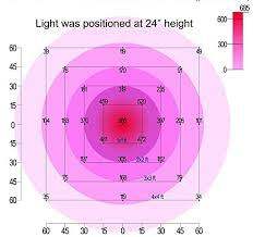 Led Light Distance Chart 11 Simple Guidelines To Know Before Buying Grow Lights