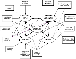 Research Design Diagram Foundations Sage Research Methods