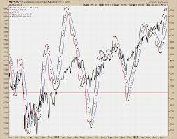 Nysi Chart Chartramblings Nysi