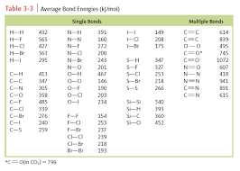 Delta H Values Chart Use Bond Energies From The Following Table Clutch Prep