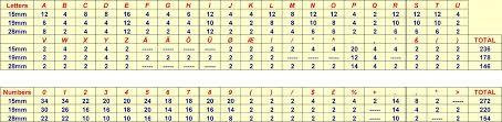 Letters By Number Letter Number Sets For Felt Groove Letter Boards Whiteboardsonline