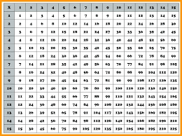 144 Table Full Size Of Multiplication Chart 1 Color Free