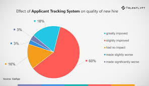Ats Applicant Tracking System The List Of Solutions Offered By Applicant Tracking Systems