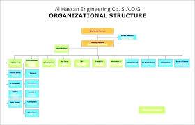 Small Construction Company Organizational Chart Www