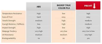 Filament Comparison Chart 3d Printer Filament Comparison Chart 3 3dnatives
