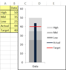 Bullet Chart Excel Bullet Chart Template In Excel