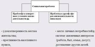 Дипломная работа Организация социальной работы с детьми с  Дипломная работа Организация социальной работы с детьми с ограниченными возможностями здоровья ru
