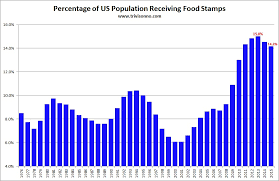 Food Charts Mesmerizing Percentage Of US Population Receiving Food Stamps Via Reconomy