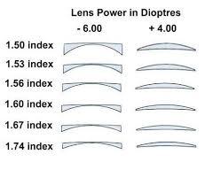 12 Matter Of Fact Eyeglass Lens Thickness Chart