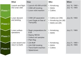 Think Cell Organization Chart Powerpoint Charts Waterfall Gantt Mekko Process Flow