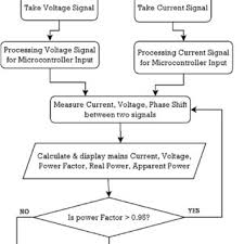 Power Factor Correction Calculation Chart Complete Apfc And Energy Monitoring System Download