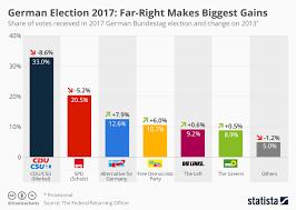 Chart Far Right Makes Biggest Gains Statista