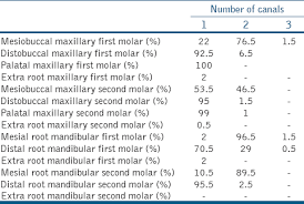 Maxillary Second Molar Assessment Of The Number Of Root Canals In The Maxillary And