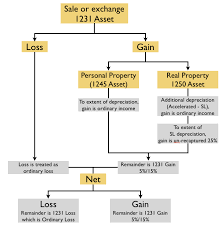 Flowchart Of Sale Or Exchange Of Property Section 1231