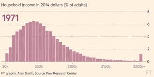 Visualizing Americas Middle Class Squeeze Metrocosm