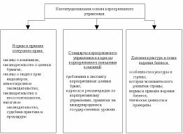 Дипломная работа Корпоративное управление в российских условиях  Рис 1 3 Институциональная основа корпоративного управления