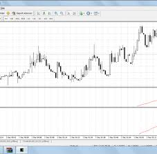 How To Setup Tick Charts In Metatrader 4